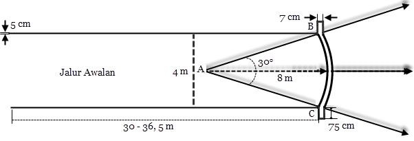 Ukuran Lapangan Lempar Lembing